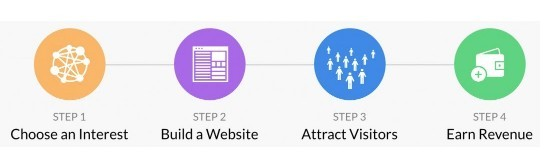 Step By Step Affiliate Marketing Training For Beginners