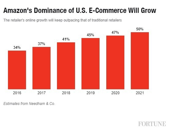 Growth of Online Sales