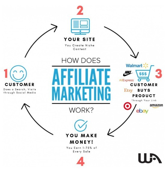How Does Online Affiliate Marketing Work?