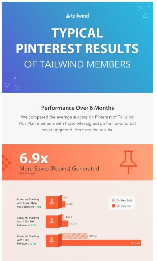 Typical Pinterest Results of Tailwind Users